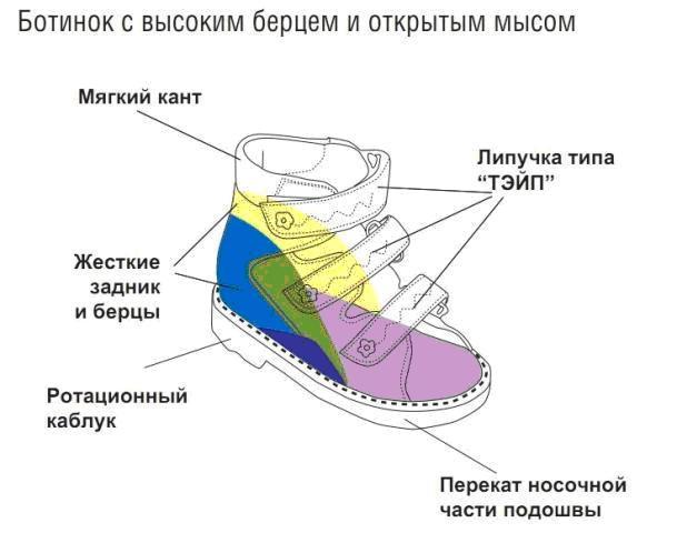 Обувь для детей с вальгусом