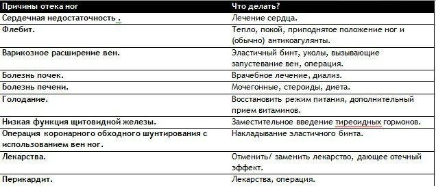 Таблица определения первых действий